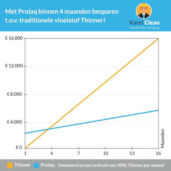 Besparen met Prolaq
